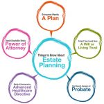 What Is Estate Planning? Six Good Reasons Everyone Should Have An Estate Plan In Baltimore